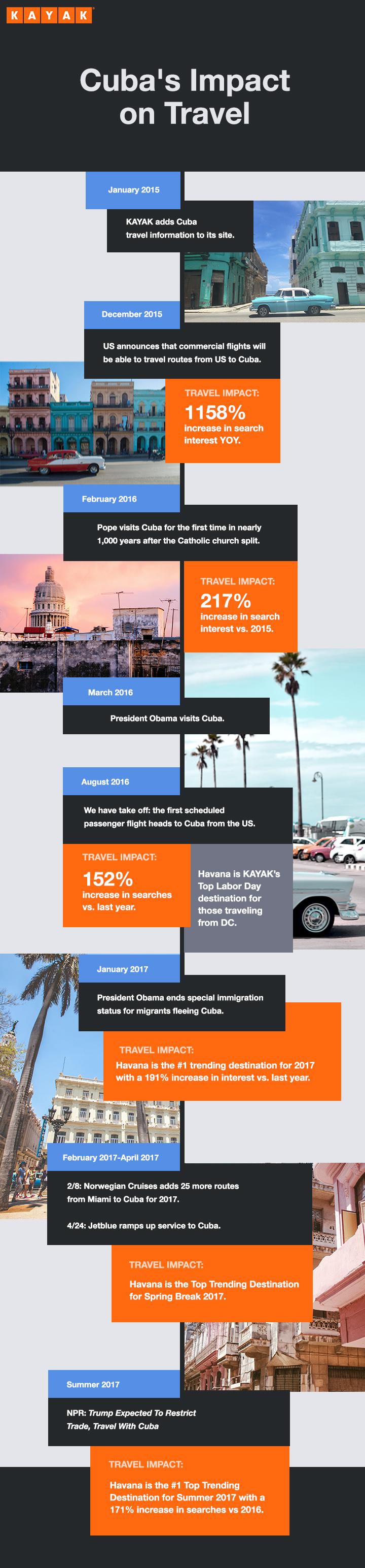 Travel to Cuba KAYAK Timeline Trends